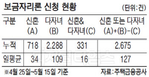 `신혼부부·다자녀 보금자리론` 3주만에 2675건